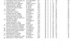 180630 FIN, Clasificación Categoría Damas